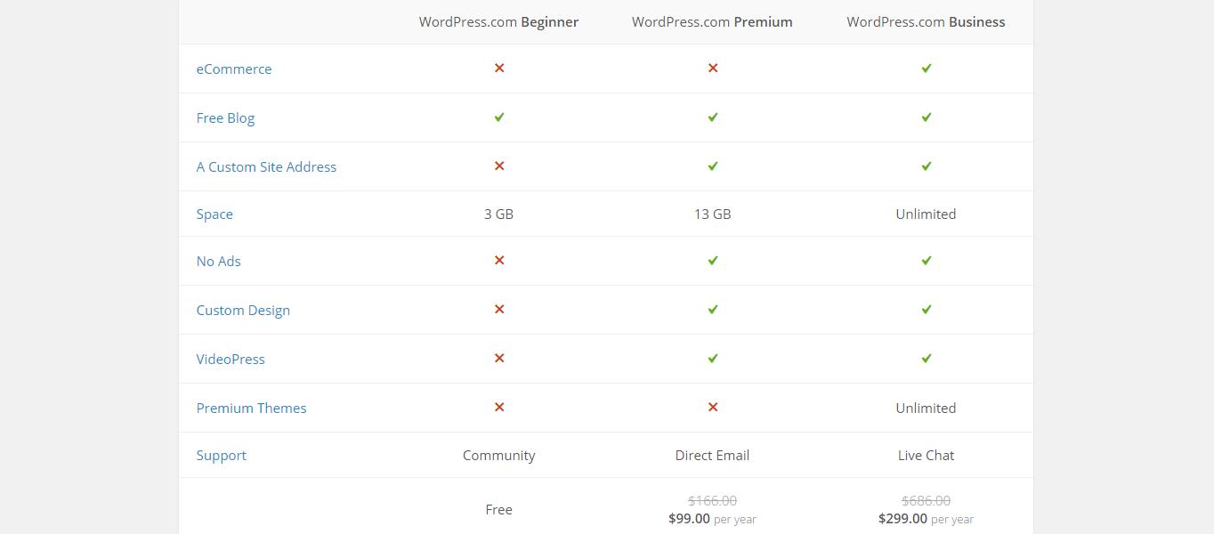 comparação wordpress.com e wordpress.org