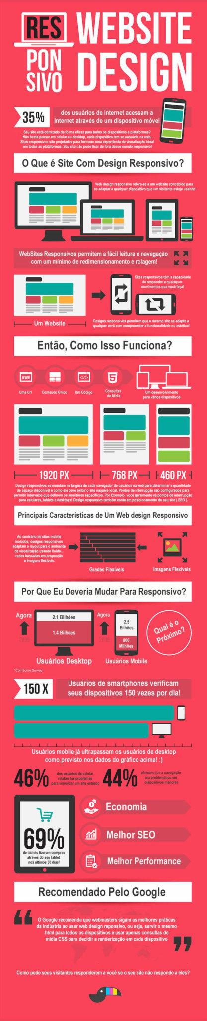 web design responsivo - site responsivo - design responsivo