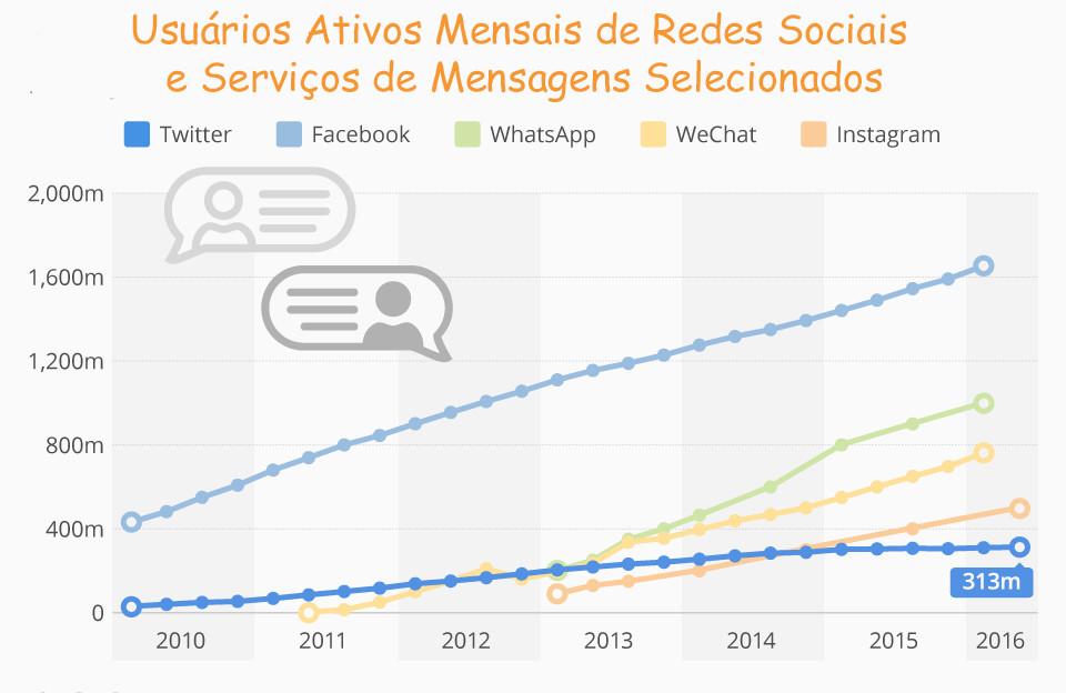 web whatsapp messenger estatísticas infográfico