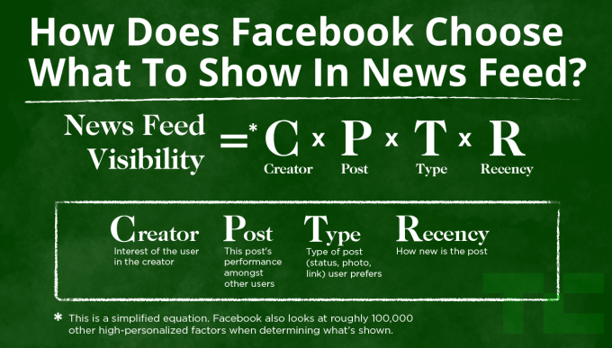 anuncios facebook feed