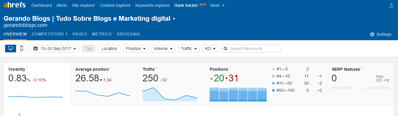 Rank Tracker Seo Ahrefs