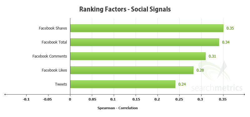 google page rank social signals sinais sociais