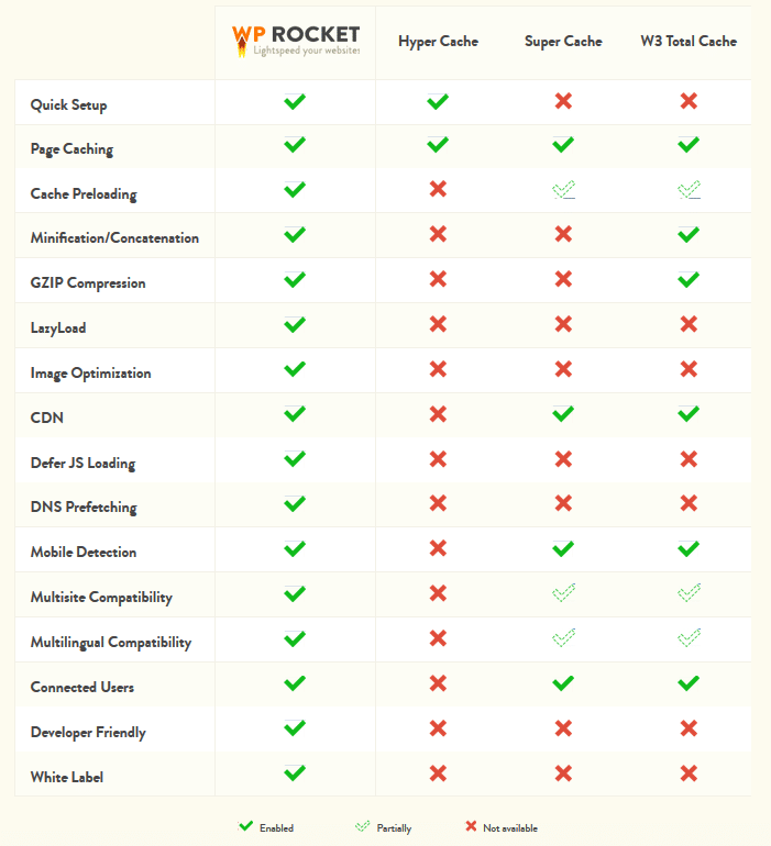comparações plugin cache wordpress