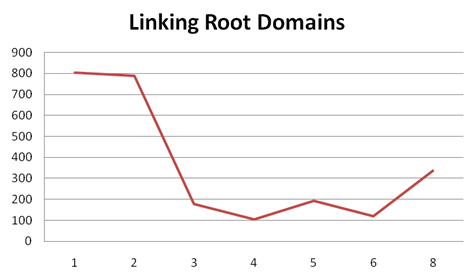 linking root domain - domínio de referência backlink